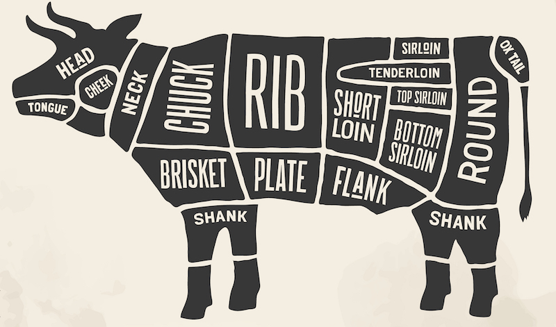 The Best Cuts Of Meat For Barbecuing Cannon Logistics